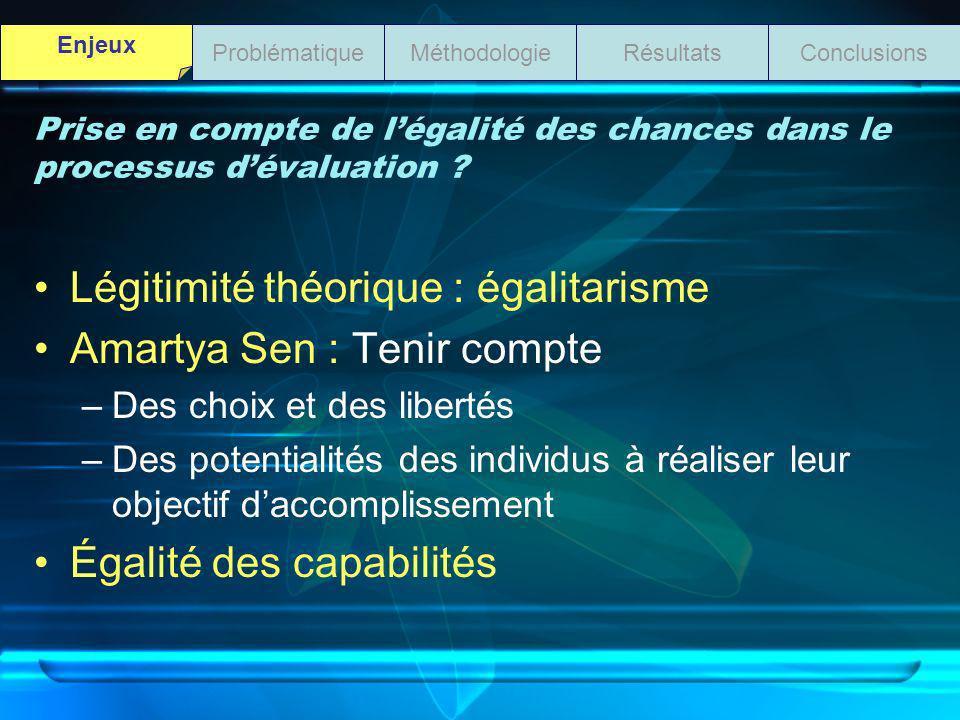 Prise en compte de légalité des chances dans le processus dévaluation ? Légitimité théorique : égalitarisme Amartya Sen : Tenir compte –Des choix et d