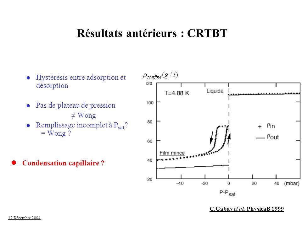 17 Décembre 2004 Résultats antérieurs : CRTBT l Hystérésis entre adsorption et désorption l Pas de plateau de pression Wong l Remplissage incomplet à