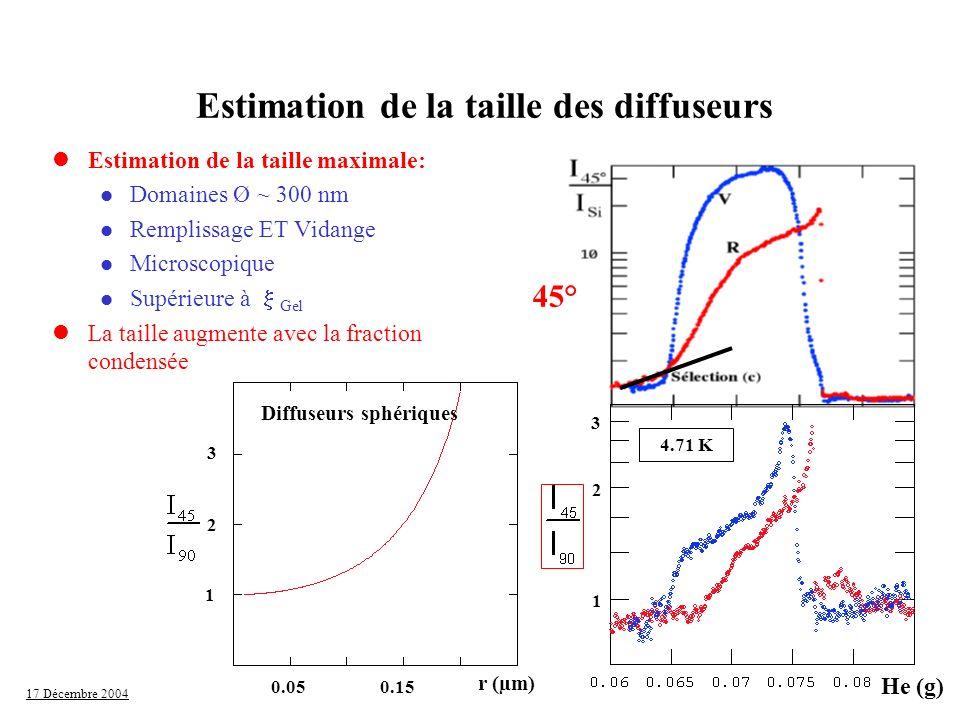 17 Décembre 2004 lEstimation de la taille maximale: l Domaines Ø ~ 300 nm l Remplissage ET Vidange l Microscopique Supérieure à Gel lLa taille augment