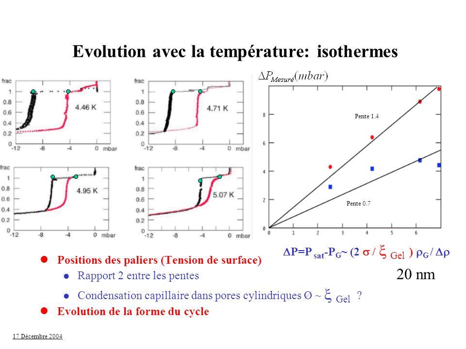 17 Décembre 2004 Evolution avec la température: isothermes lPositions des paliers (Tension de surface) l Rapport 2 entre les pentes Condensation capil
