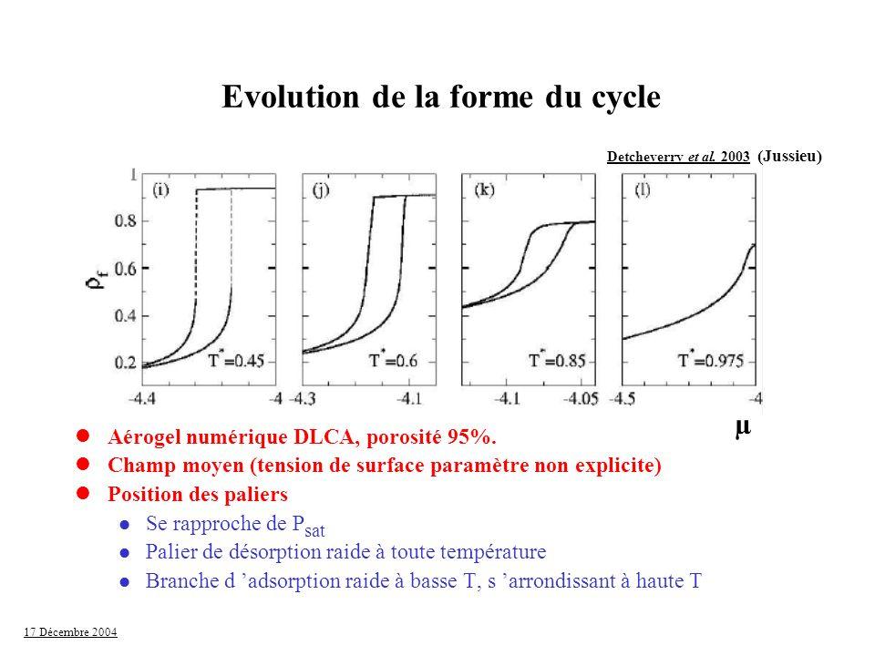17 Décembre 2004 Evolution de la forme du cycle Detcheverry et al. 2003 (Jussieu) µ lAérogel numérique DLCA, porosité 95%. lChamp moyen (tension de su