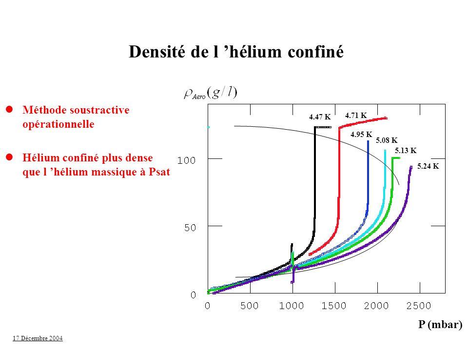 17 Décembre 2004 P (mbar) 4.47 K 4.71 K 4.95 K 5.08 K 5.13 K 5.24 K Densité de l hélium confiné lMéthode soustractive opérationnelle lHélium confiné p