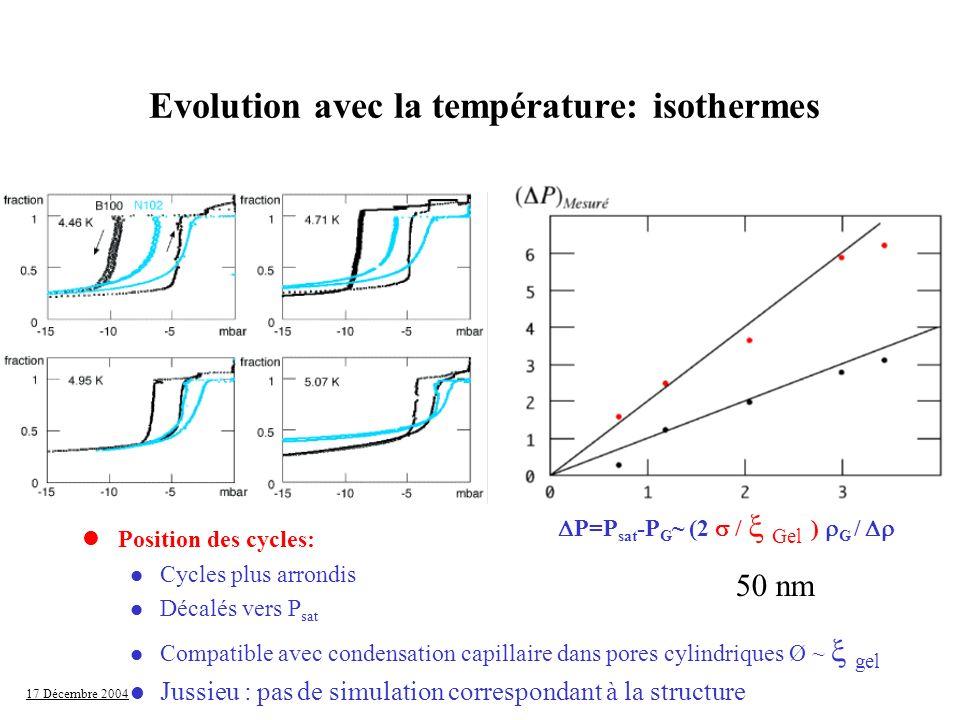 17 Décembre 2004 Evolution avec la température: isothermes lPosition des cycles: l Cycles plus arrondis l Décalés vers P sat Compatible avec condensat