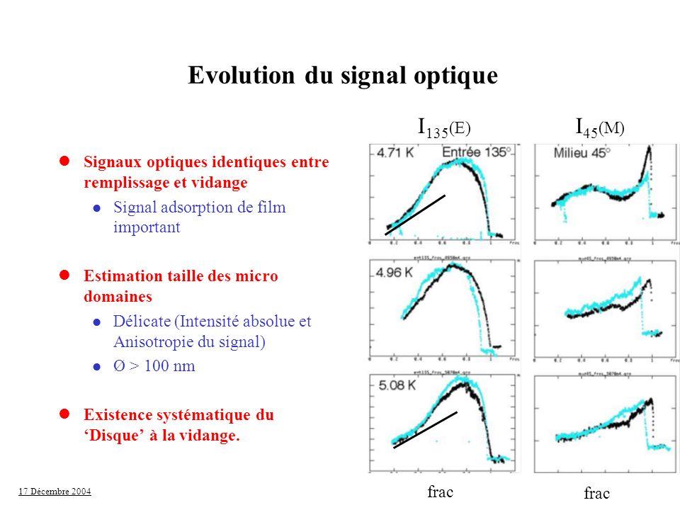 17 Décembre 2004 Evolution du signal optique lSignaux optiques identiques entre remplissage et vidange l Signal adsorption de film important lEstimati