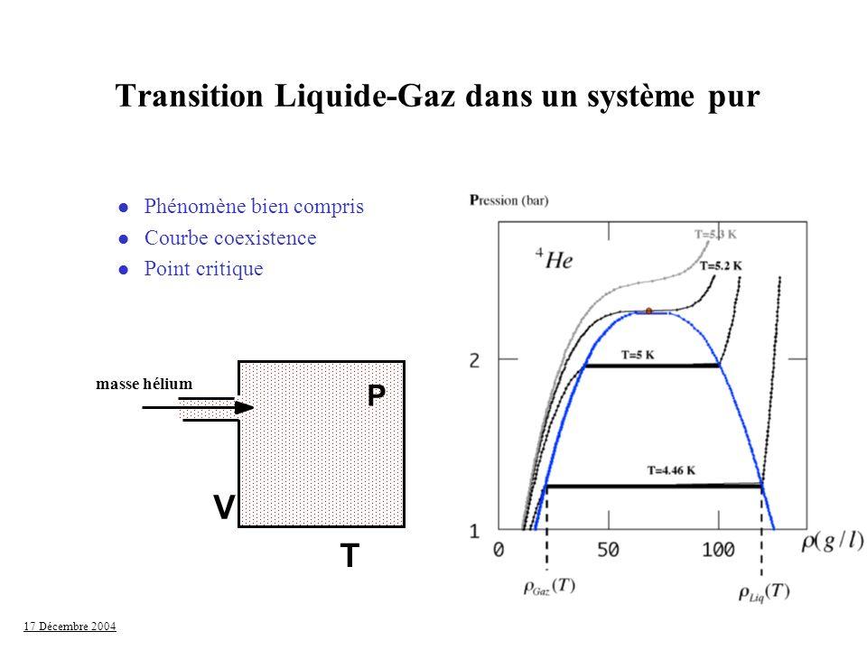 17 Décembre 2004 Remplissage incomplet à P sat l Création dune interface de courbure totale nulle à P sat l Possible si aérogel peu dense (87%) l Manip Azote dans aérogel neutre (88% de vide) Calas &Sempéré 1998 Silice He Compensation des courbures 1/R1+1/R2 = 0 Hélium R2 Scherer et al.