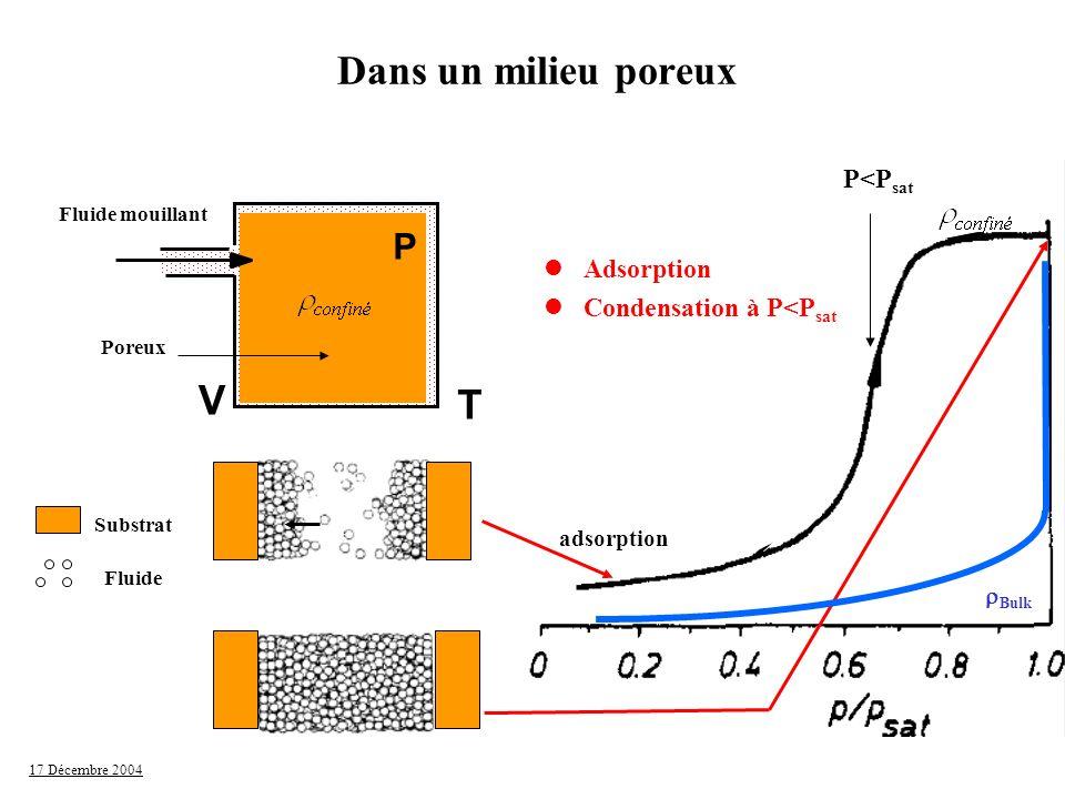 17 Décembre 2004 La condensation capillaire P=P sat -P G ~ (2 /D) G / Equilibre déplacé par le confinement Surpression induite par la courbure de l interface (si D>>épaisseur du film) Equation de Kelvin D