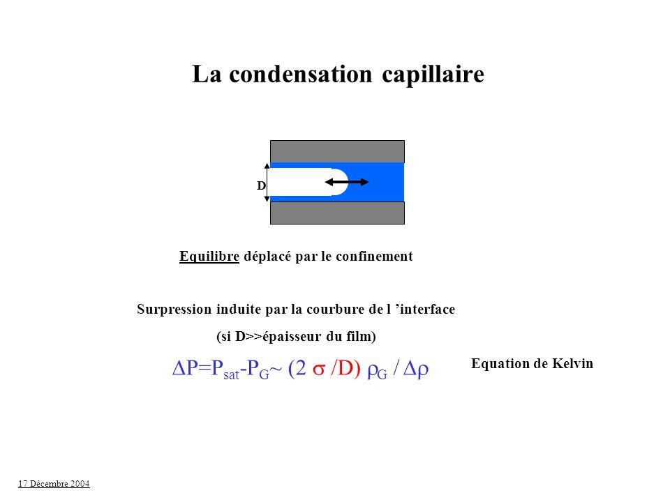 17 Décembre 2004 lExistence d hystérésis entre adsorption et désorption lMécanisme pour un pore unique : Différentes géométries d interface Equilibre: P~ 2 /D Remplissage : instabilité capillaire P~ /D Pores Cylindriques (diamètre défini) substrat Adsorption D Equilibre Awschalom et al.