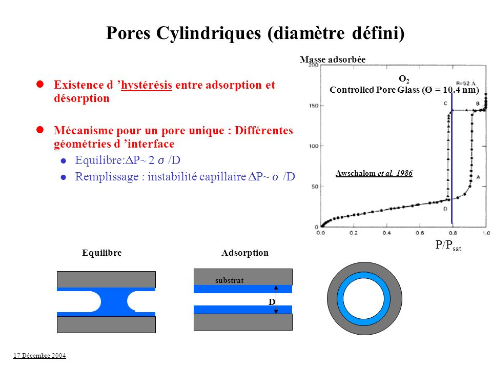 17 Décembre 2004 lExistence d hystérésis entre adsorption et désorption lMécanisme pour un pore unique : Différentes géométries d interface Equilibre: P~ 2 /D Remplissage : instabilité capillaire P~ /D Vidange : équilibre (si pore ouvert sur le réservoir) P~ 2 /D Pores Cylindriques (diamètre défini) substrat Adsorption D Equilibre/ Vidange Awschalom et al.