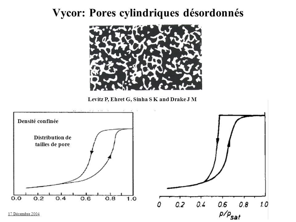 17 Décembre 2004 P/P sat Distribution de tailles de pore Vycor: Pores cylindriques désordonnés Levitz P, Ehret G, Sinha S K and Drake J M Densité conf
