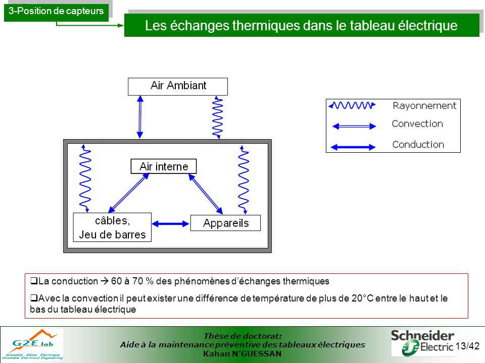 Thèse de doctorat: Aide à la maintenance préventive des tableaux électriques Kahan NGUESSAN 13/42 Les échanges thermiques dans le tableau électrique 3
