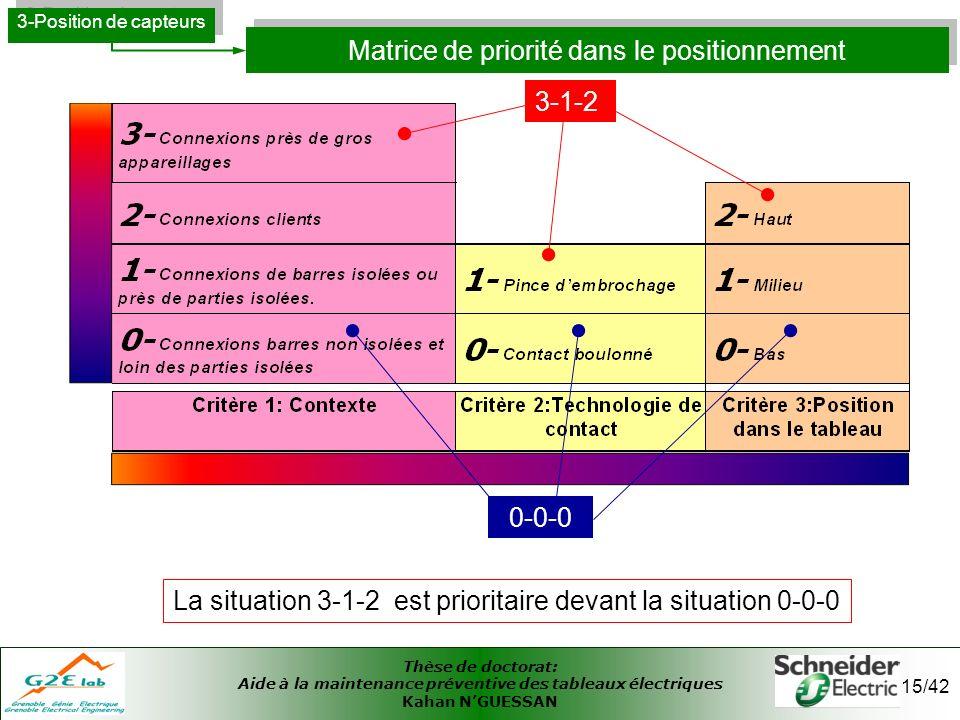 Thèse de doctorat: Aide à la maintenance préventive des tableaux électriques Kahan NGUESSAN 15/42 Matrice de priorité dans le positionnement 3-Positio