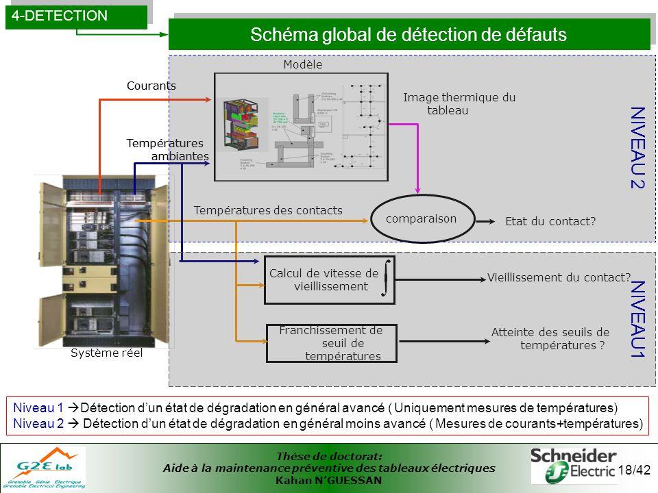 Thèse de doctorat: Aide à la maintenance préventive des tableaux électriques Kahan NGUESSAN 18/42 Schéma global de détection de défauts 4-DETECTION Sy