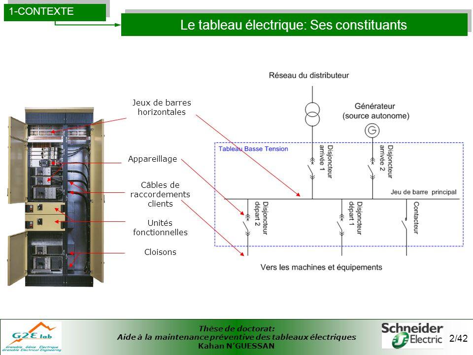 Thèse de doctorat: Aide à la maintenance préventive des tableaux électriques Kahan NGUESSAN 3/42 Objectif de la thèse 1-CONTEXTE Mesures de grandeurs disponibles - Températures - courants - puissances...