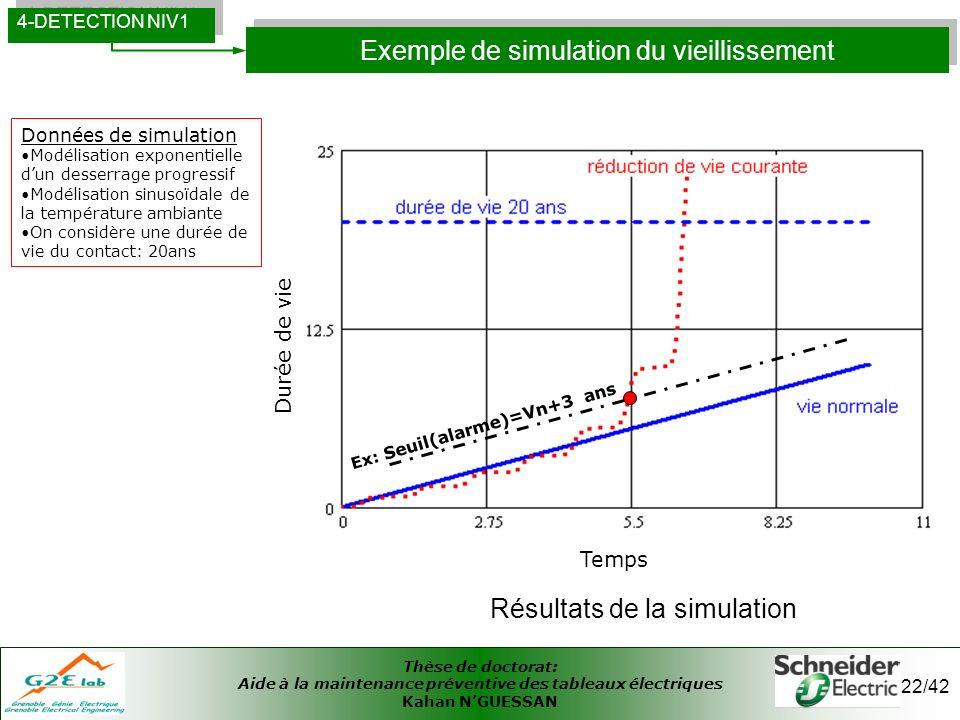 Thèse de doctorat: Aide à la maintenance préventive des tableaux électriques Kahan NGUESSAN 22/42 Exemple de simulation du vieillissement 4-DETECTION