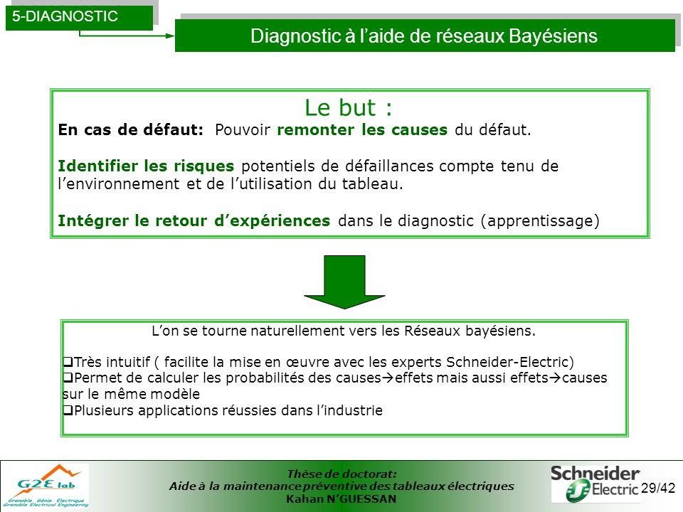 Thèse de doctorat: Aide à la maintenance préventive des tableaux électriques Kahan NGUESSAN 29/42 Diagnostic à laide de réseaux Bayésiens 5-DIAGNOSTIC