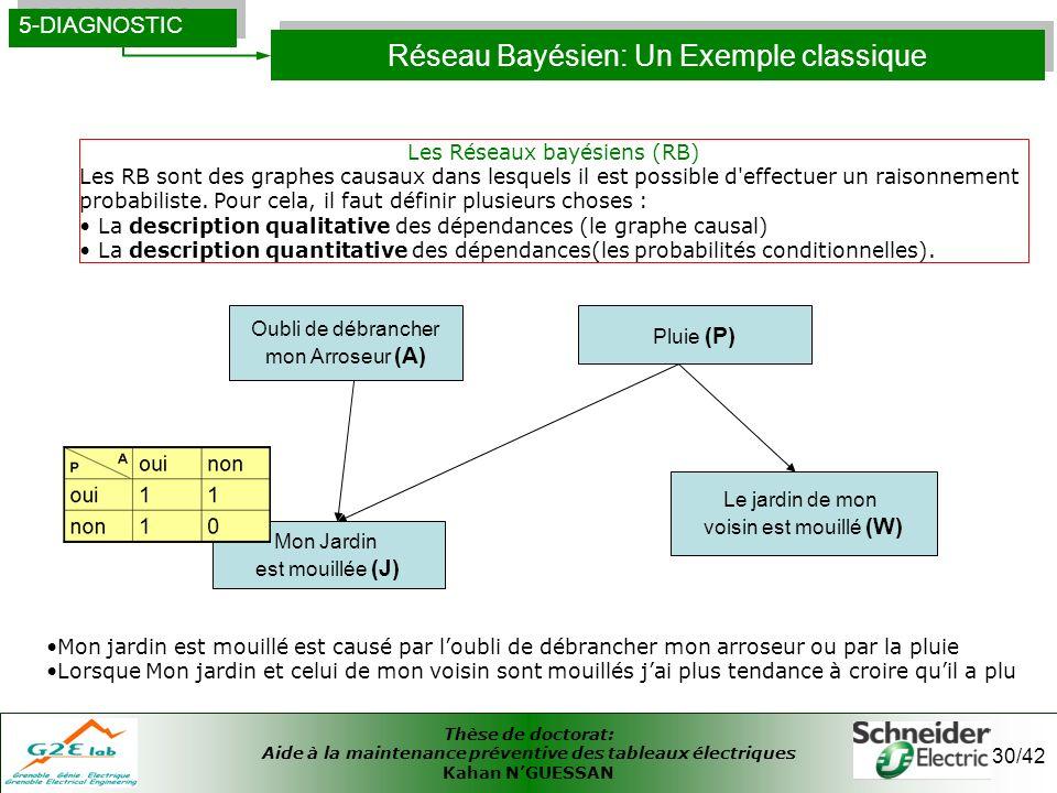 Thèse de doctorat: Aide à la maintenance préventive des tableaux électriques Kahan NGUESSAN 30/42 Réseau Bayésien: Un Exemple classique 5-DIAGNOSTIC M