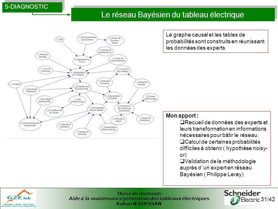Thèse de doctorat: Aide à la maintenance préventive des tableaux électriques Kahan NGUESSAN 31/42 Le réseau Bayésien du tableau électrique 5-DIAGNOSTI