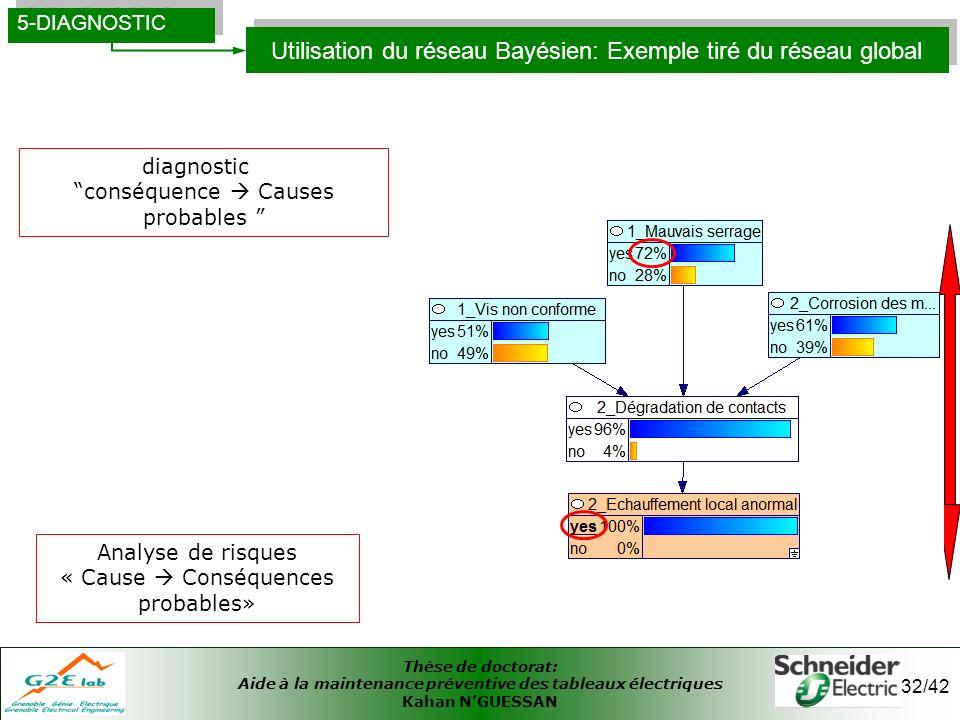 Thèse de doctorat: Aide à la maintenance préventive des tableaux électriques Kahan NGUESSAN 32/42 Utilisation du réseau Bayésien: Exemple tiré du rése