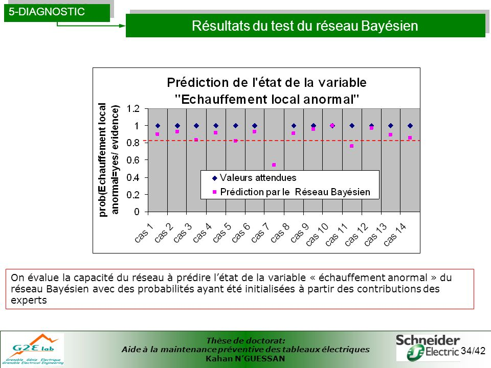 Thèse de doctorat: Aide à la maintenance préventive des tableaux électriques Kahan NGUESSAN 34/42 Résultats du test du réseau Bayésien 5-DIAGNOSTIC On