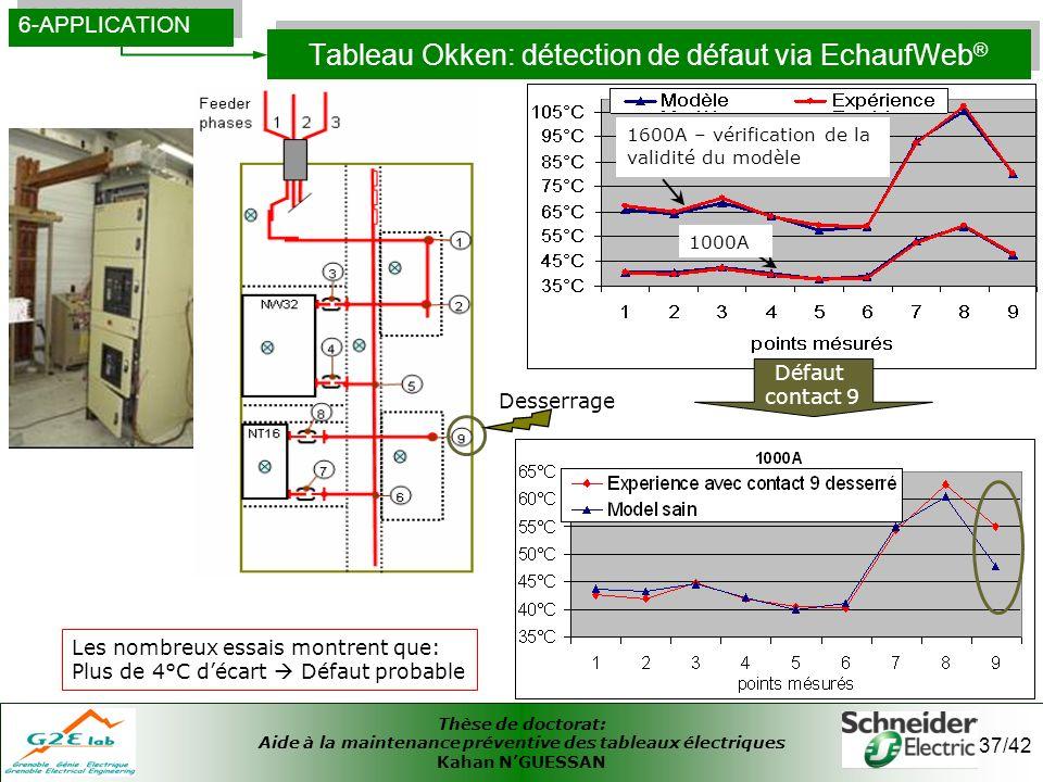 Thèse de doctorat: Aide à la maintenance préventive des tableaux électriques Kahan NGUESSAN 37/42 Tableau Okken: détection de défaut via EchaufWeb ® 6