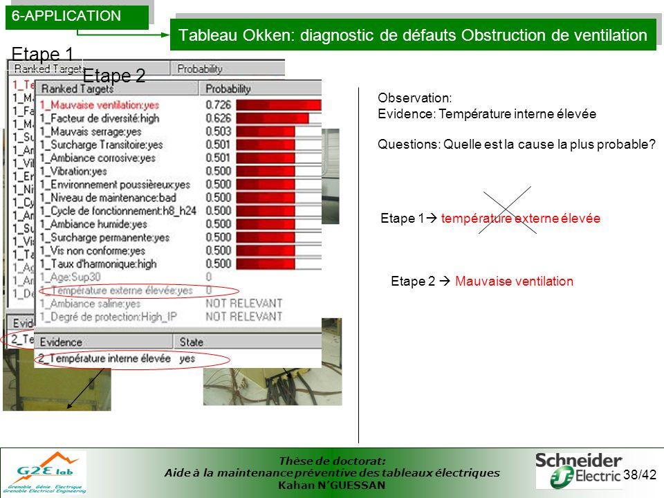 Thèse de doctorat: Aide à la maintenance préventive des tableaux électriques Kahan NGUESSAN 38/42 Tableau Okken: diagnostic de défauts Obstruction de