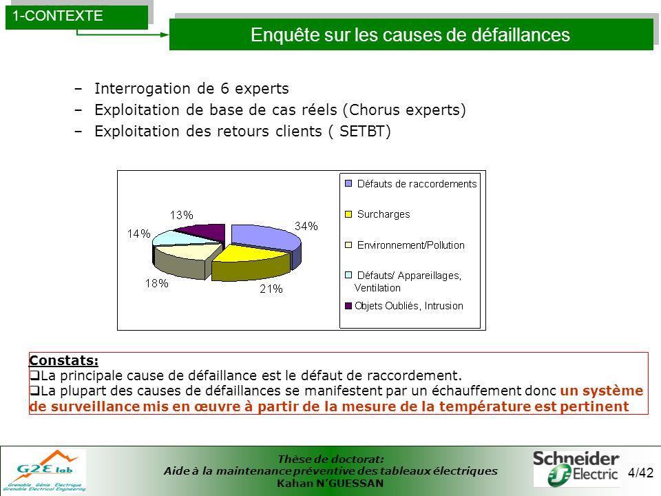 Thèse de doctorat: Aide à la maintenance préventive des tableaux électriques Kahan NGUESSAN 35/42 35 1.