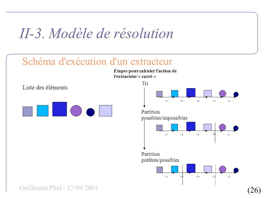 (26) Guillaume Pitel - 17/09/2004 II-3. Modèle de résolution Schéma d'exécution d'un extracteur Liste des éléments Etapes pour calculer l'action de l'