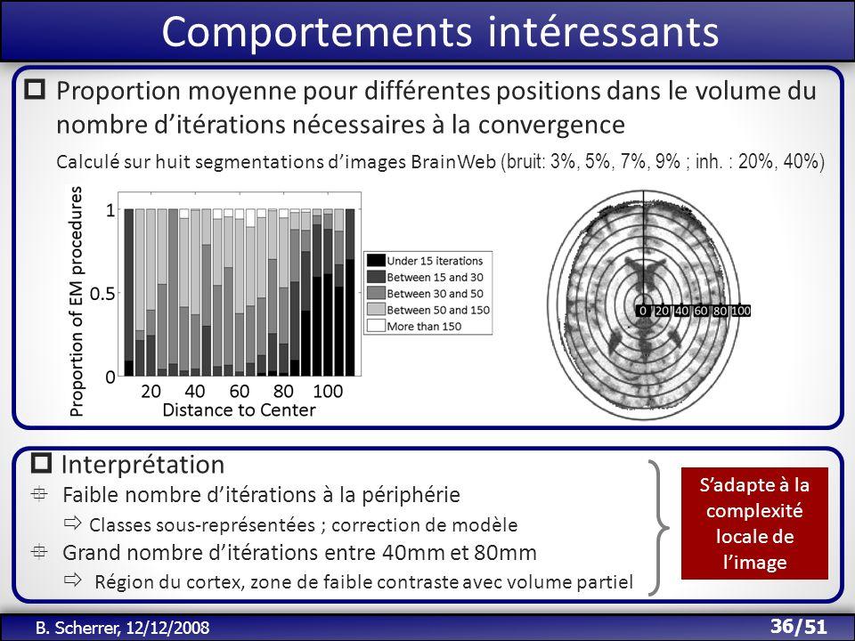 /51 Comportements intéressants 36 B. Scherrer, 12/12/2008 Proportion moyenne pour différentes positions dans le volume du nombre ditérations nécessair