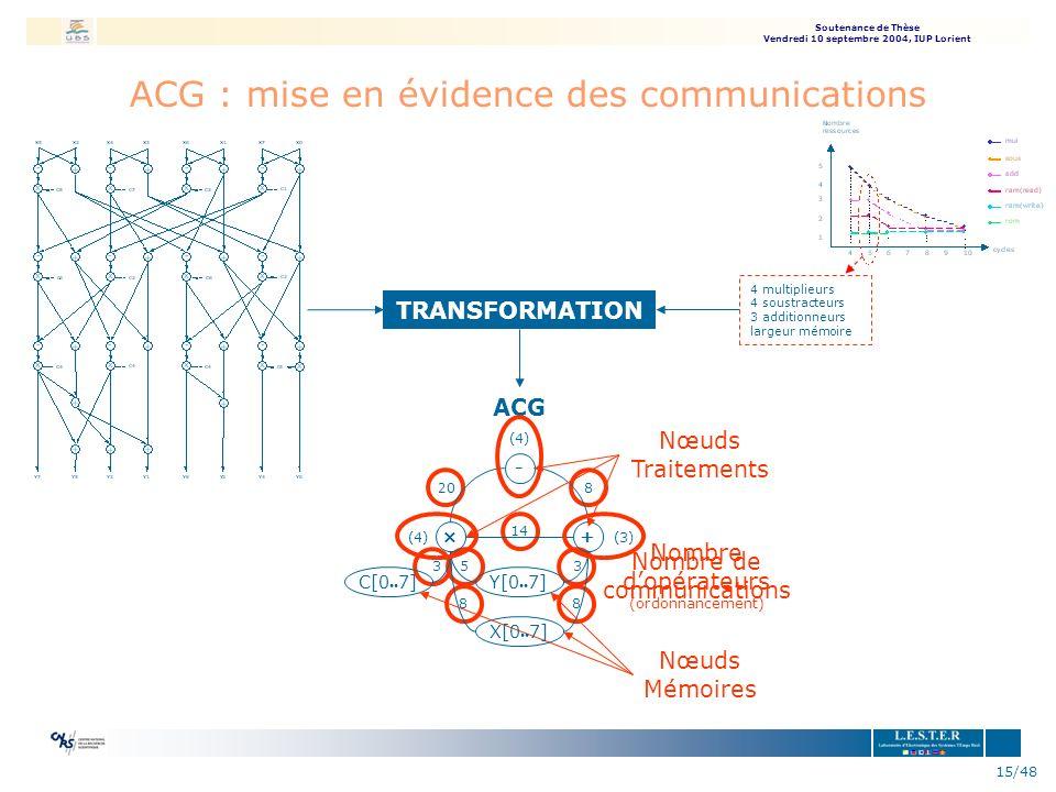 Soutenance de Thèse Vendredi 10 septembre 2004, IUP Lorient 15/48 Nombre de communications ACG : mise en évidence des communications - +× 20 14 8 (4)