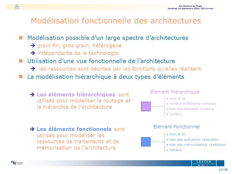 Soutenance de Thèse Vendredi 10 septembre 2004, IUP Lorient 16/48 Modélisation fonctionnelle des architectures nModélisation possible dun large spectr