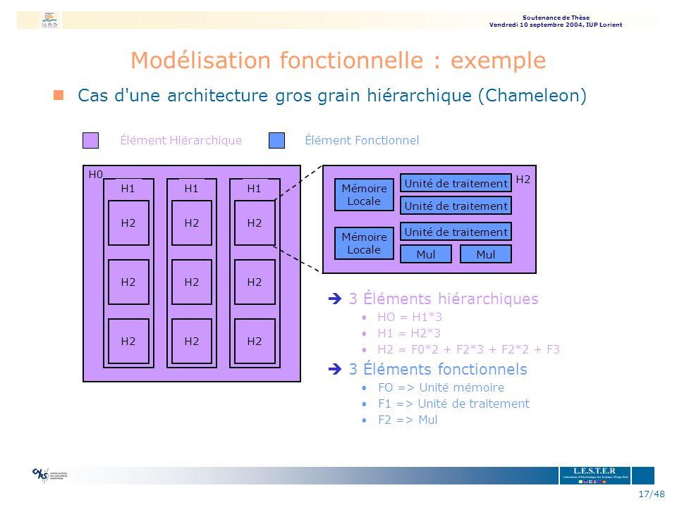 Soutenance de Thèse Vendredi 10 septembre 2004, IUP Lorient 17/48 Modélisation fonctionnelle : exemple nCas d'une architecture gros grain hiérarchique