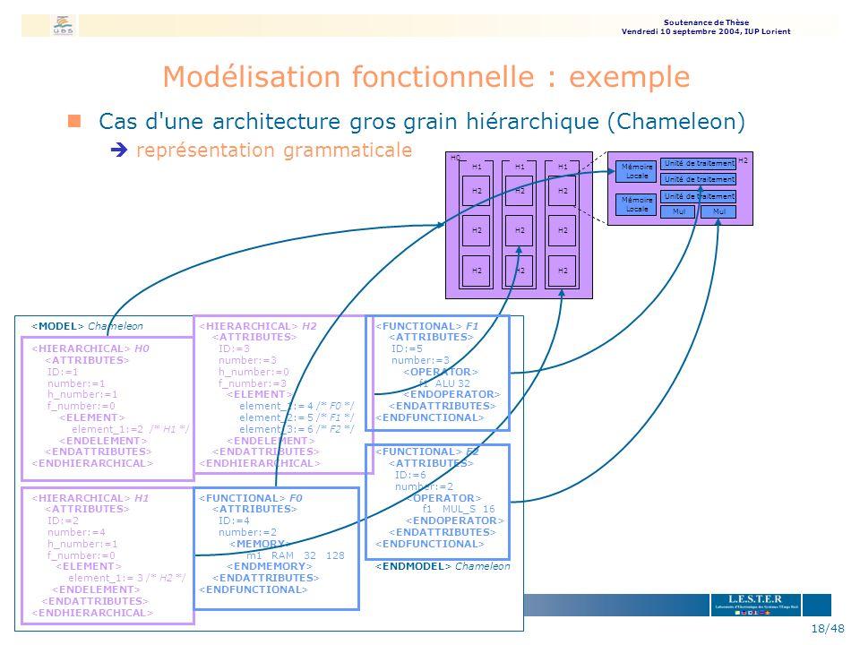 Soutenance de Thèse Vendredi 10 septembre 2004, IUP Lorient 18/48 nCas d'une architecture gros grain hiérarchique (Chameleon) èreprésentation grammati