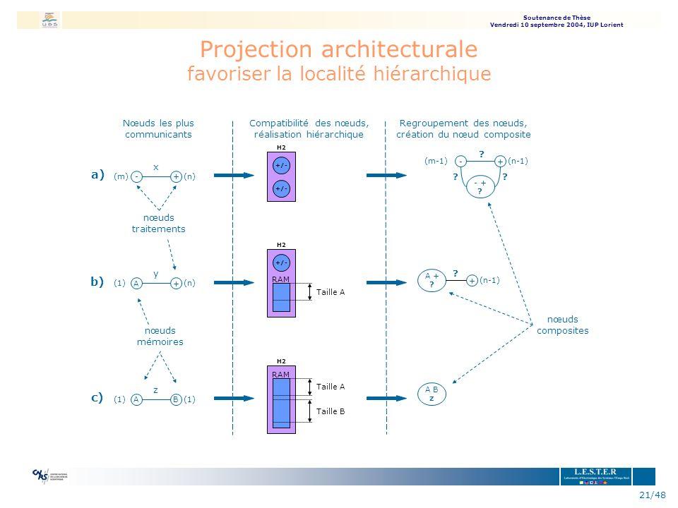Soutenance de Thèse Vendredi 10 septembre 2004, IUP Lorient 21/48 Projection architecturale favoriser la localité hiérarchique nœuds mémoires (m)(n) x