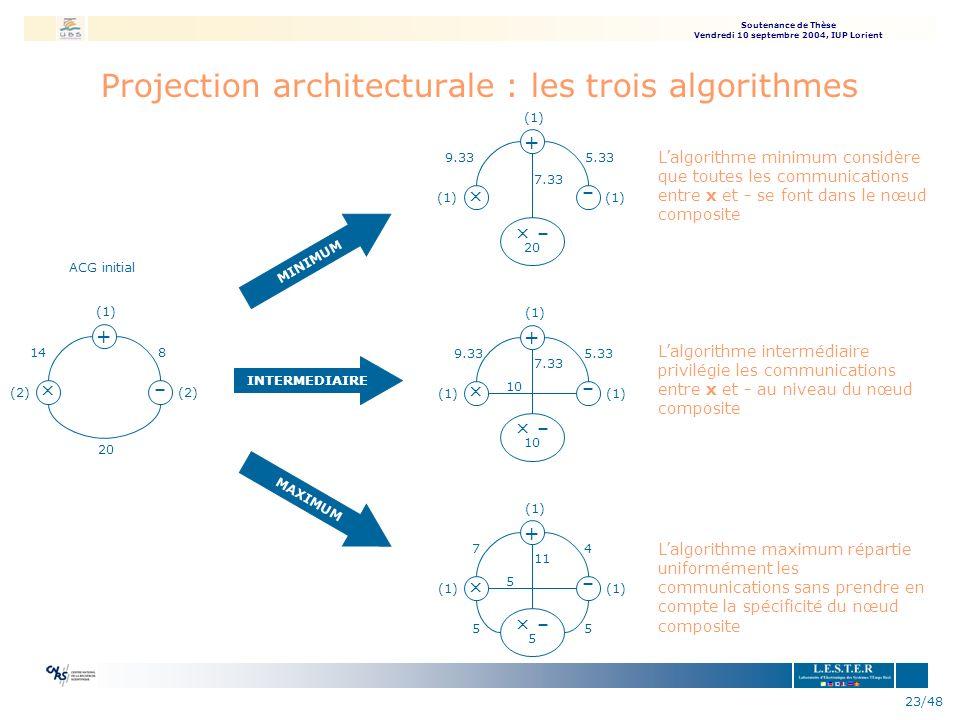 Soutenance de Thèse Vendredi 10 septembre 2004, IUP Lorient 23/48 Projection architecturale : les trois algorithmes ACG initial (1) + – × 14 20 8 (2)
