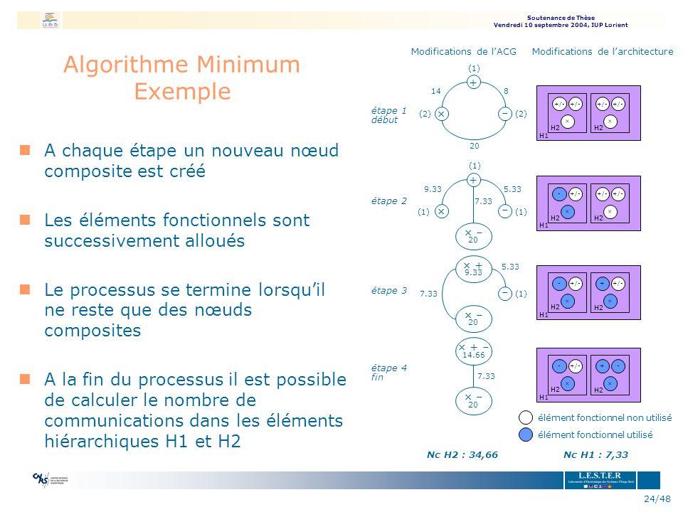 Soutenance de Thèse Vendredi 10 septembre 2004, IUP Lorient 24/48 Algorithme Minimum Exemple + – × 9.335.33 (1) × – 20 7.33 étape 2 H1 +/- × × H2 - –