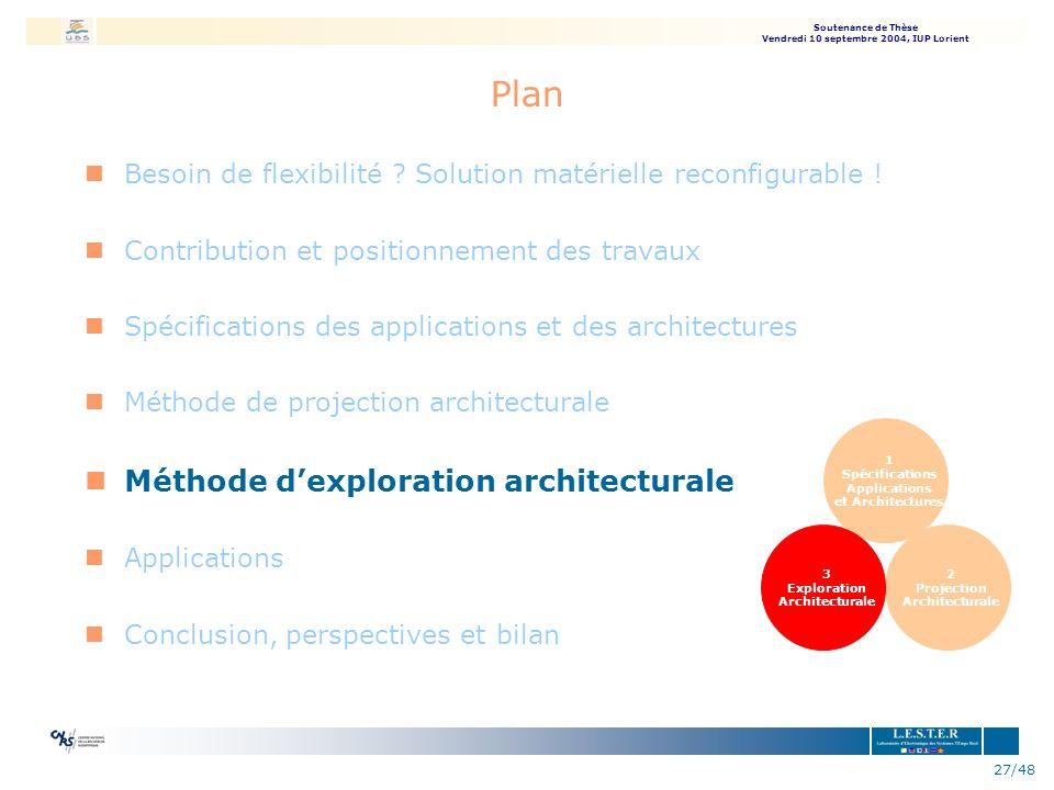 Soutenance de Thèse Vendredi 10 septembre 2004, IUP Lorient 27/48 Plan nBesoin de flexibilité ? Solution matérielle reconfigurable ! nContribution et