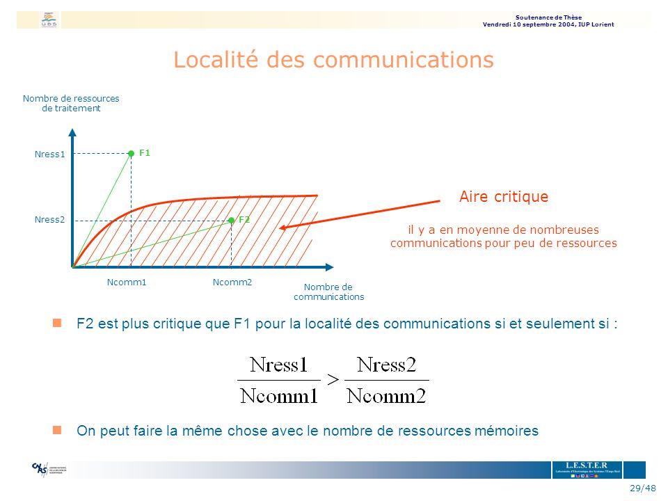 Soutenance de Thèse Vendredi 10 septembre 2004, IUP Lorient 29/48 Localité des communications nF2 est plus critique que F1 pour la localité des commun