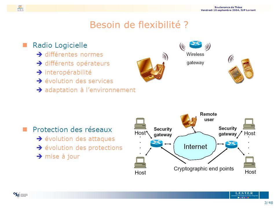 Soutenance de Thèse Vendredi 10 septembre 2004, IUP Lorient 3/48 Besoin de flexibilité ? nRadio Logicielle èdifférentes normes èdifférents opérateurs