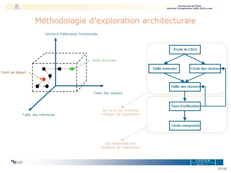 Soutenance de Thèse Vendredi 10 septembre 2004, IUP Lorient 30/48 Méthodologie dexploration architecturale Nombre déléments fonctionnels Taille des cl