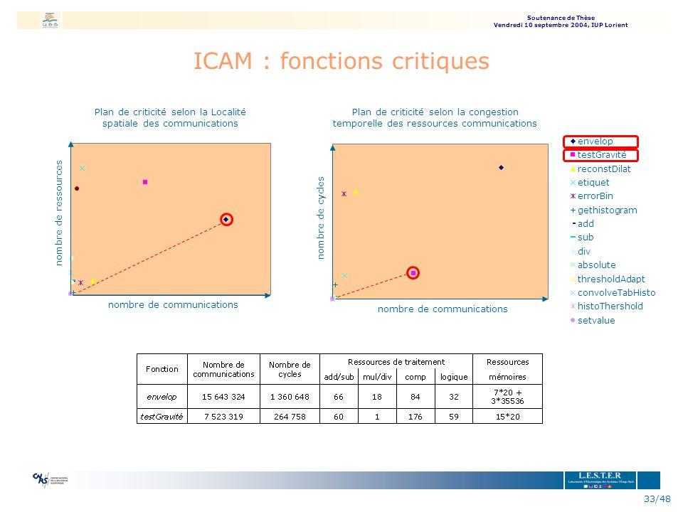 Soutenance de Thèse Vendredi 10 septembre 2004, IUP Lorient 33/48 ICAM : fonctions critiques nombre de communications nombre de ressources nombre de c