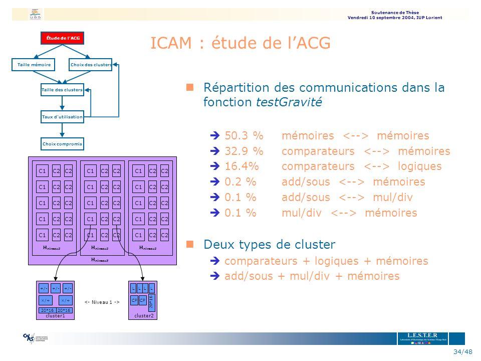 Soutenance de Thèse Vendredi 10 septembre 2004, IUP Lorient 34/48 ICAM : étude de lACG nRépartition des communications dans la fonction testGravité è5