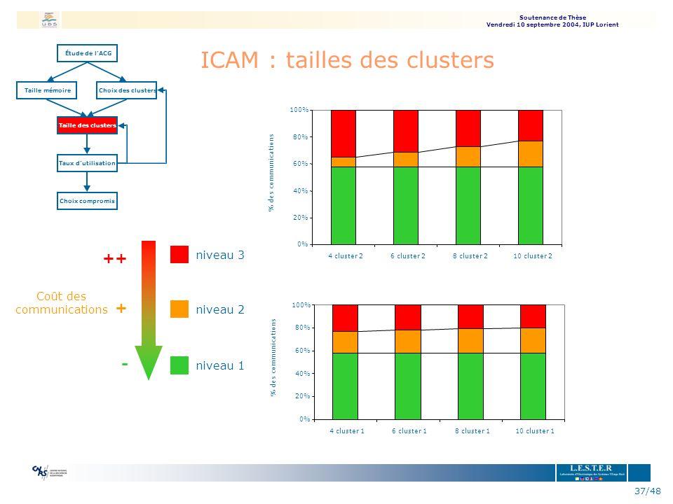 Soutenance de Thèse Vendredi 10 septembre 2004, IUP Lorient 37/48 ICAM : tailles des clusters Étude delACG Taille mémoireChoix des clusters Taille des