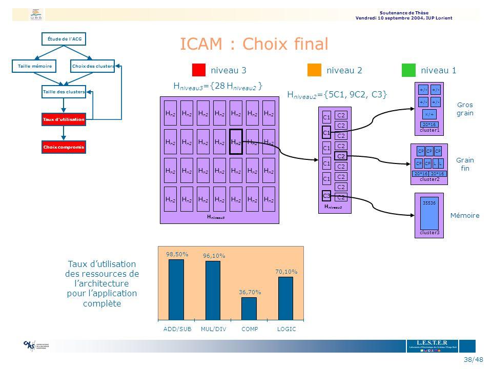 Soutenance de Thèse Vendredi 10 septembre 2004, IUP Lorient 38/48 ICAM : Choix final Étude delACG Taille mémoireChoix des clusters Taille des clusters