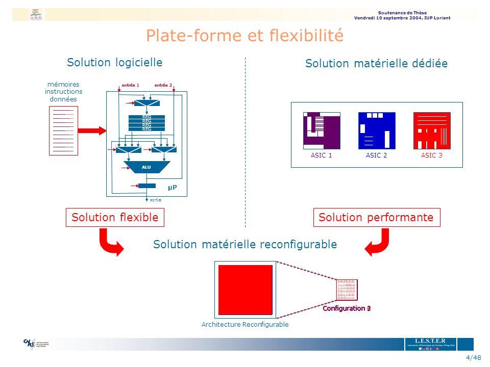 Soutenance de Thèse Vendredi 10 septembre 2004, IUP Lorient 4/48 entrée 1entrée 2entrée 1entrée 2 entrée 1entrée 2 Plate-forme et flexibilité Solution