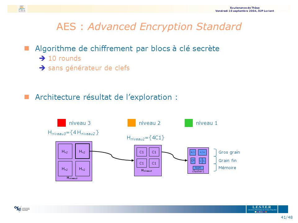 Soutenance de Thèse Vendredi 10 septembre 2004, IUP Lorient 41/48 AES : Advanced Encryption Standard nAlgorithme de chiffrement par blocs à clé secrèt