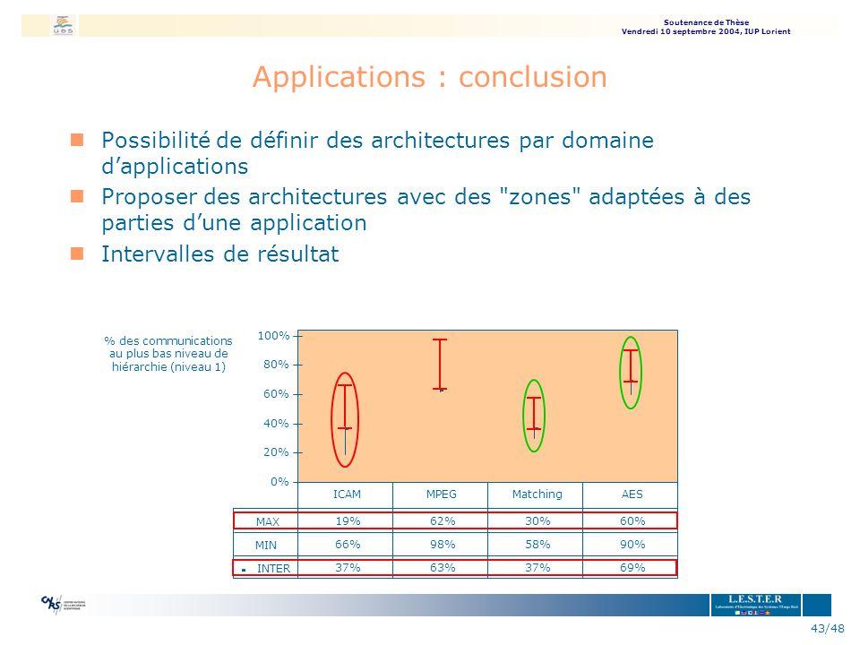 Soutenance de Thèse Vendredi 10 septembre 2004, IUP Lorient 43/48 Applications : conclusion nPossibilité de définir des architectures par domaine dapp