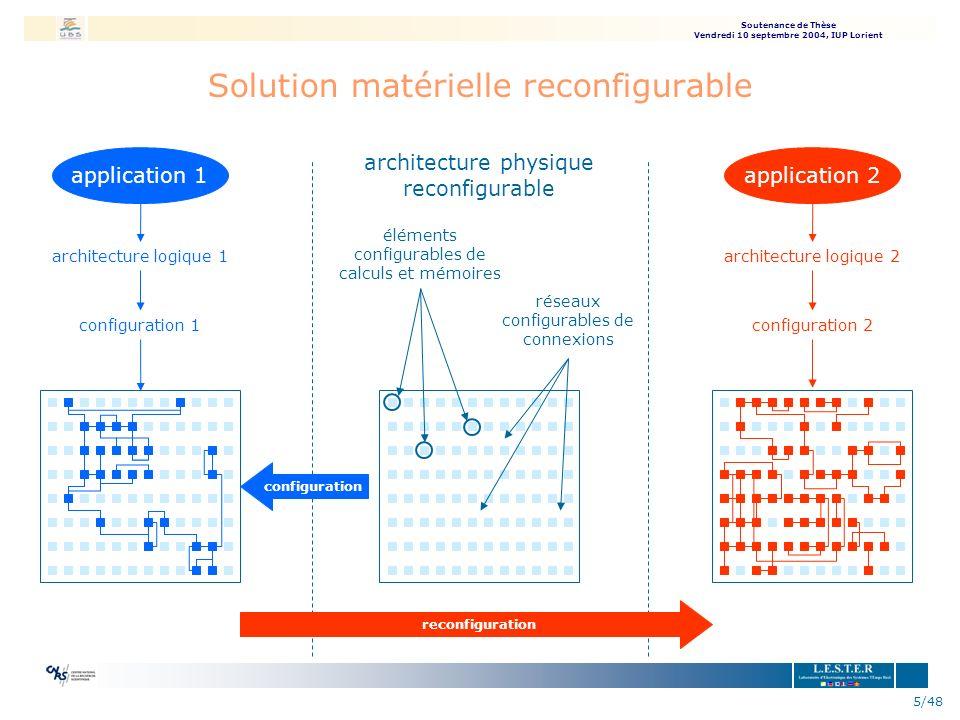 Soutenance de Thèse Vendredi 10 septembre 2004, IUP Lorient 5/48 Solution matérielle reconfigurable architecture physique reconfigurable éléments conf