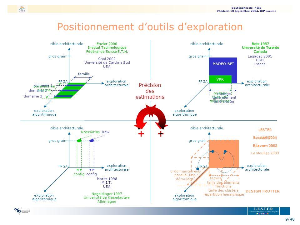 Soutenance de Thèse Vendredi 10 septembre 2004, IUP Lorient 10/48 Environnement Design Trotter Spécification de lapplication langage C HCDFG Courbes de compromis ressources vs cycles Parser ESTIMATION SYSTEME Y.