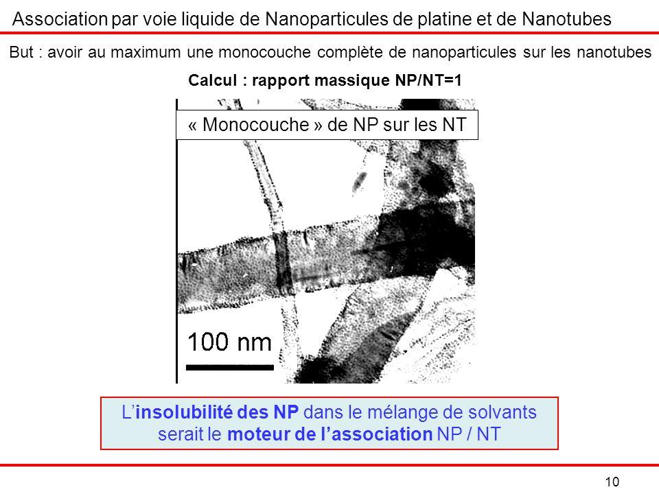 10 Association par voie liquide de Nanoparticules de platine et de Nanotubes But : avoir au maximum une monocouche complète de nanoparticules sur les nanotubes « Monocouche » de NP sur les NT Calcul : rapport massique NP/NT=1 Linsolubilité des NP dans le mélange de solvants serait le moteur de lassociation NP / NT