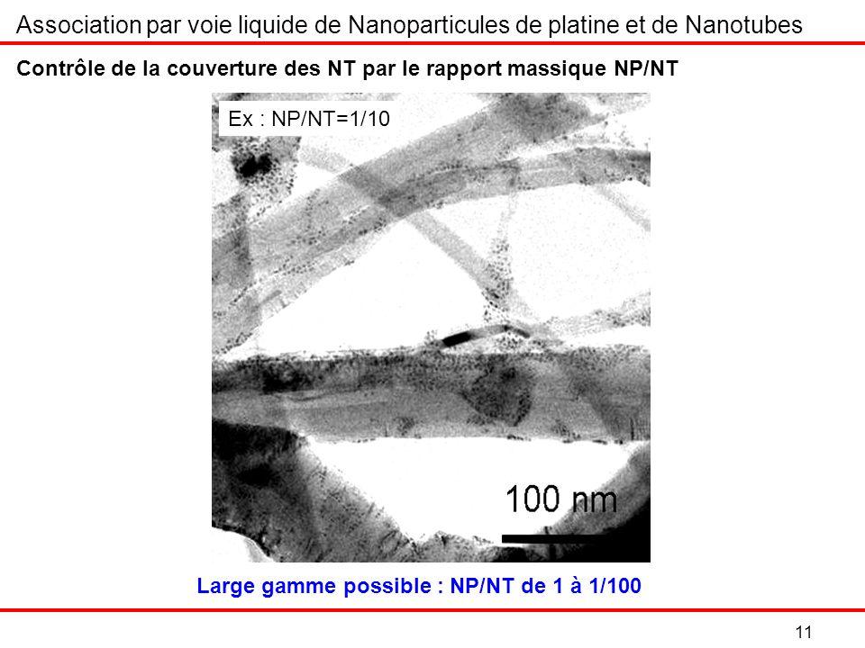 11 Contrôle de la couverture des NT par le rapport massique NP/NT Ex : NP/NT=1/10 Association par voie liquide de Nanoparticules de platine et de Nanotubes Large gamme possible : NP/NT de 1 à 1/100